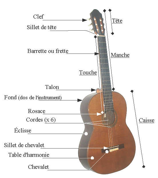 Eléments Guitare Classique - Studio Guitare Belfort